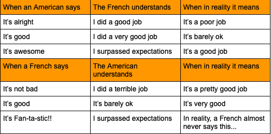 Table summarizing French and American cultures basic understanding of a statement.