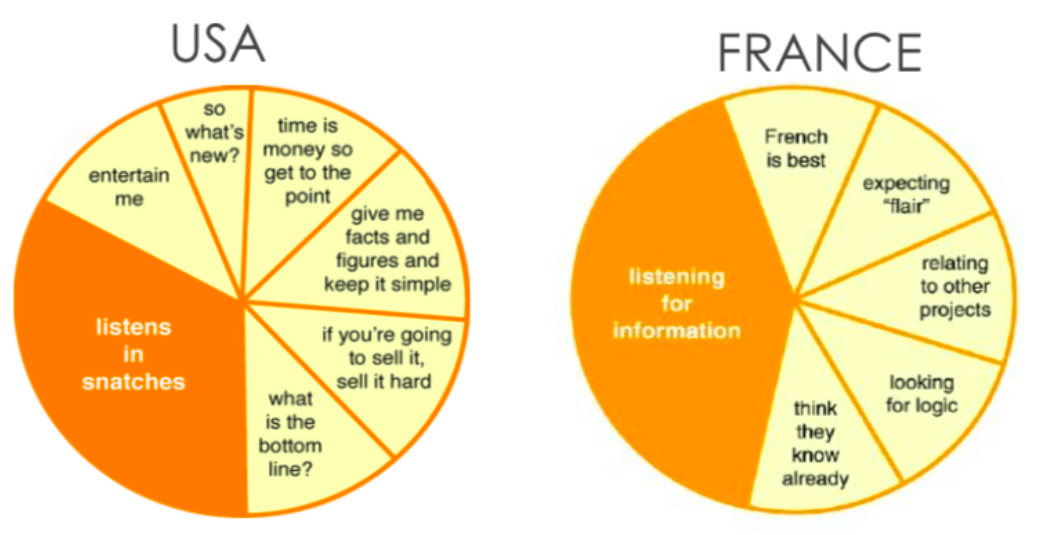 2 pie charts showing how Americans and French tend to listen to a speech, according to their cultural differences.