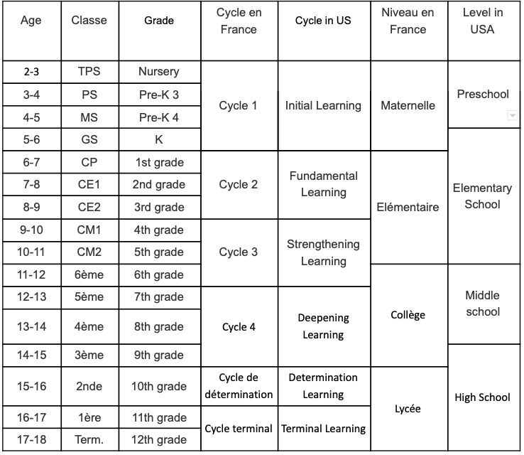 Table showing a comparison of French and American school classes grades and cycles.