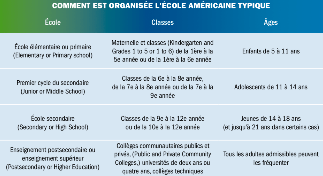 Table explaining the American school system with grades and age