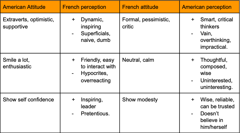 Table showing Americans and French behavior and perceptions according to their cultural differences.