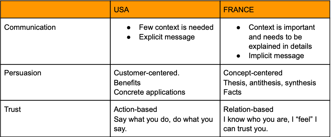 Table showing how Americans and French tend to communicate according to their cultural differences.